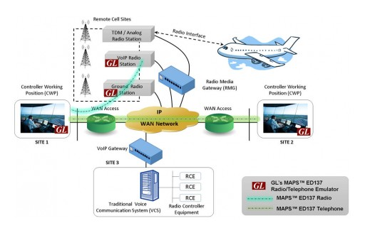 GL Enhances VoIP Radio Emulation & Analysis With Support for ED-137C