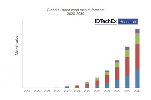 IDTechEx Research Asks What Will Happen to the Cultured Meat Industry in 2020?