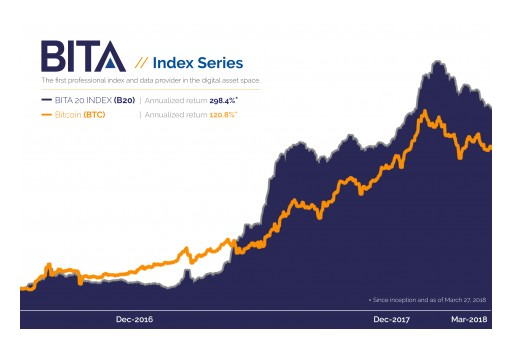'S&P for Crypto' Startup BITA Launches the First Series of Digital Asset Indexes and Benchmarks