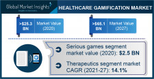 Healthcare Gamification Market Growth Predicted at 14.6% Through 2027: GMI
