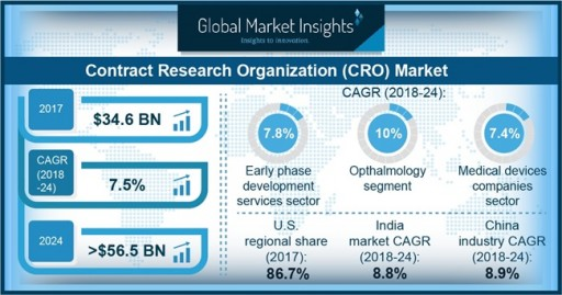 At 7%+ CAGR Contract Research Organization Market to Hit $56.5 Billion by 2024