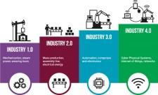 Industry Revolution