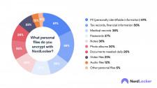 NordLocker survey results