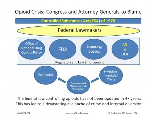 Opioid Crisis: Congress and Attorney Generals Need to Take Action, Says the Coalition for 21st Century Controlled Substances Act