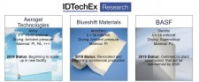Main polymer aerogel players, their products, and commercial status