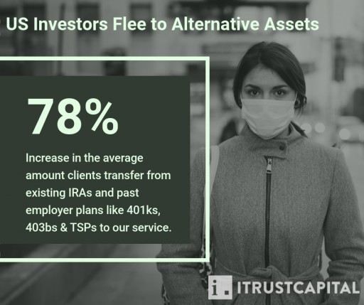 iTrustCapital: Flight to Alternative Assets Drives 78% Increase in Average IRA Rollover Amount