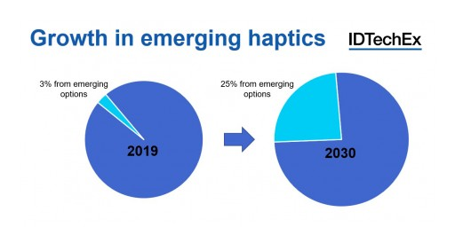 The Past, Present and Future of Haptics Part 3: The Diverse Haptics Landscape of the Future