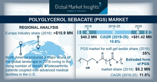 Polyglycerol Sebacate Market to Hit $81.42 Million by 2025: Global Market Insights, Inc.
