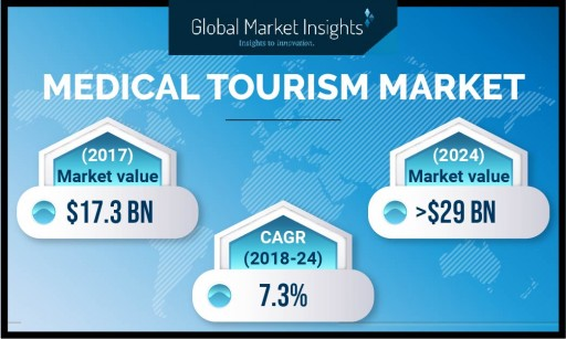 Medical Tourism Market Value to Hit $30 Billion by 2025: Global Market Insights, Inc.