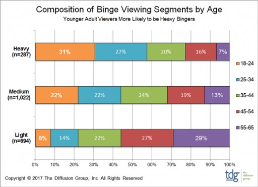 TDG: Binge Viewing is Pervasive, Though Age Plays a Key Role in Frequency