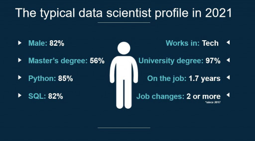 New Study Discovers Data Scientists Leave Their Jobs After Less Than 2 Years
