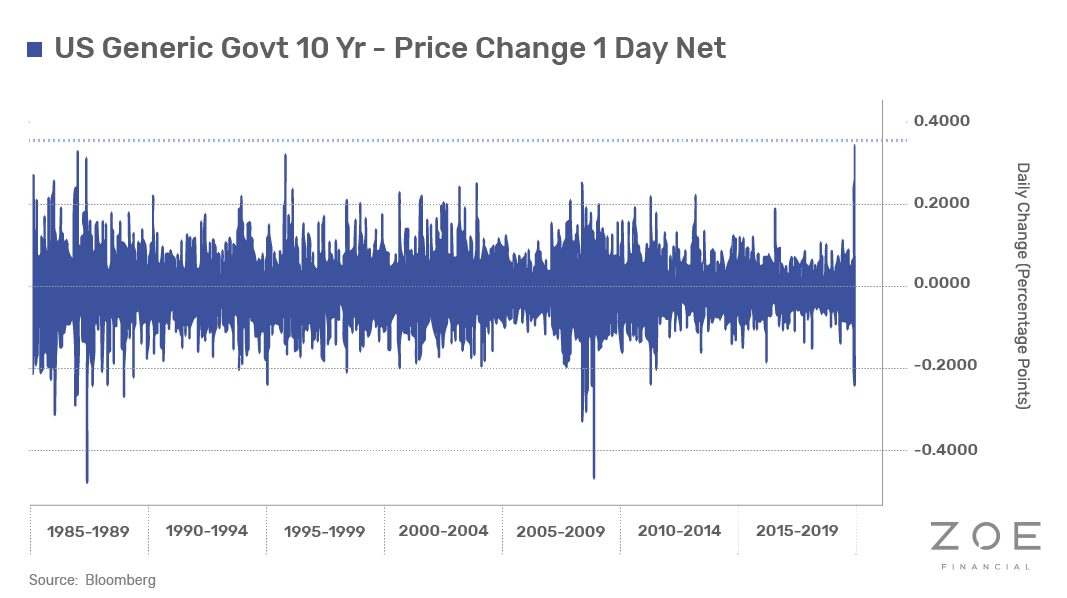 US Generic Govt 10 Year - Price Change 1 Day Net