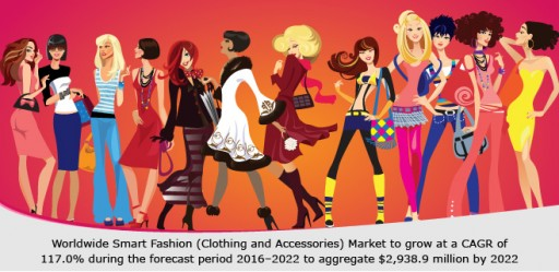 Worldwide Smart Fashion (Clothing and Accessories) Market to Reach $2,938.9 Million by 2022