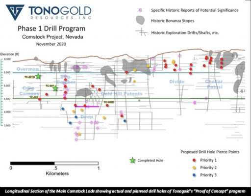 Tonogold Resources Inc. Corporate Update