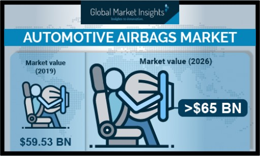 Automotive Airbags Market Revenue to Cross USD 65 Bn by 2026: Global Market Insights, Inc.