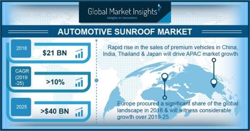 Automotive Sunroof Market Worth Over $40 Billion by 2025: Global Market Insights Inc.
