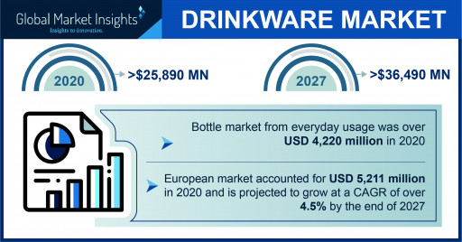 The Drinkware Market Projected to Surpass $36,490 Million by 2027, Says Global Market Insights Inc.