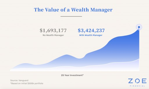 Zoe Financial: Transforming the Process of Finding the Right Wealth Manager​