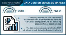 Data Center Services Market size worth over $25 Bn by 2027
