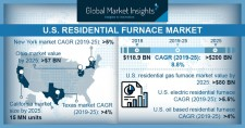 Residential Furnace Market size in U.S. worth over $200 bn by 2025