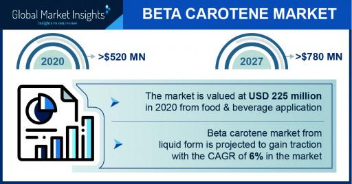 Beta Carotene Market Value Worth $780 Million by 2027, Says Global Market Insights Inc.