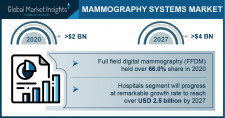 Mammography System Market Growth Predicted at 7.8% Through 2027: GMI