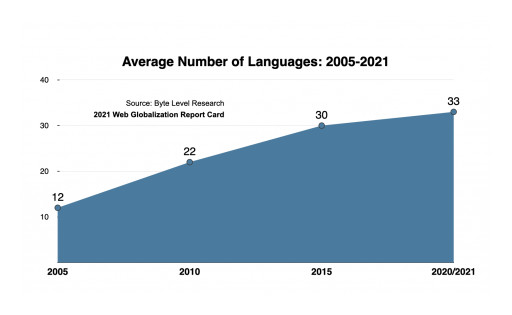 Coronavirus Flattened the Language Curve According to 2021 Web Globalization Report Card