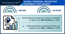 PPE Market Statistics - 2027