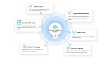 The InsightSquared Revenue Intelligence Platform for HubSpot