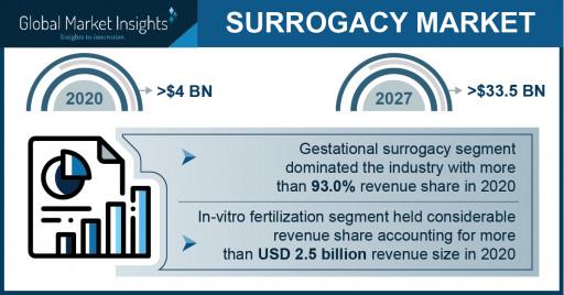 Surrogacy Market Revenue to Cross USD 33.5B by 2027: Global Market Insights Inc.