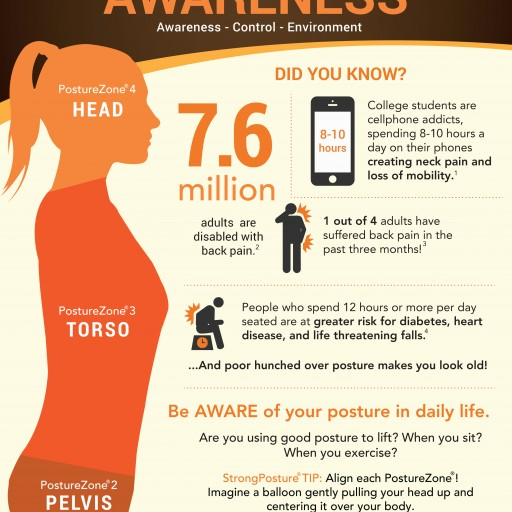 May's Posture Awareness Month Educates and Combats the Negative Health Complications of Bad Postures