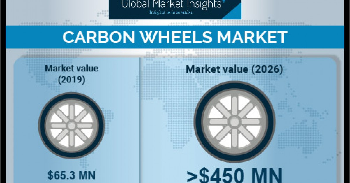 newswire.com - Carbon Wheels Market Revenue to Hit USD 450M by 2026; Global Market Insights, Inc.
