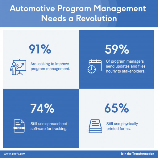 Groundbreaking Research Reveals Vulnerability at Heart of Auto Supply Chain