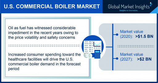 U.S. Commercial Boiler Market to Hit $2 Billion by 2027, Says Global Market Insights Inc.