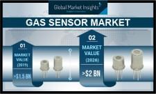 Global Gas Sensor Market revenue to cross $2B by 2026: GMI