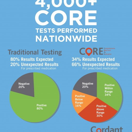 Cordant Health Solutions Announces US Patent for Its CORE Oral Fluid Drug Testing Technology