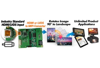 HDMI to MIPI and LVDS to MIPI Converter Boards OFR OEM Applications