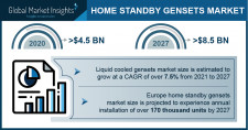 Home Standby Gensets Industry Forecasts 2021-2027