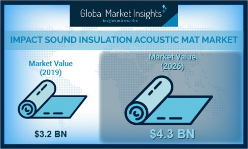 Impact Sound Insulation Acoustic Mat Market to Hit $4.3 Bn by 2026; Global Market Insights, Inc.