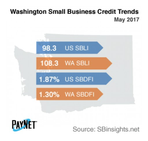 Small Business Defaults in Washington Down in May