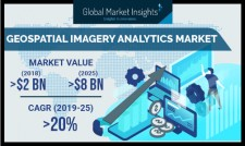 Geospatial Imagery Analytics Market Size to hit $8bn by 2025