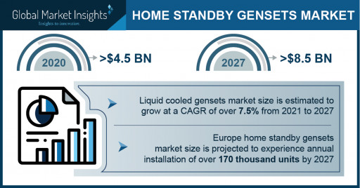 Home Standby Gensets Market to Hit $8.5 Billion by 2027, Says Global Market Insights Inc.