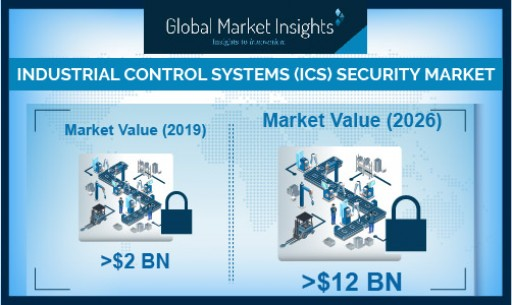 Industrial Control Systems (ICS) Security Market Growth Predicted at 20% Till 2026: Global Market Insights, Inc.