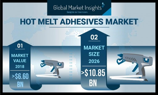 Hot Melt Adhesives Market to Cross USD 10.85 Bn by 2026: Global Market Insights, Inc.