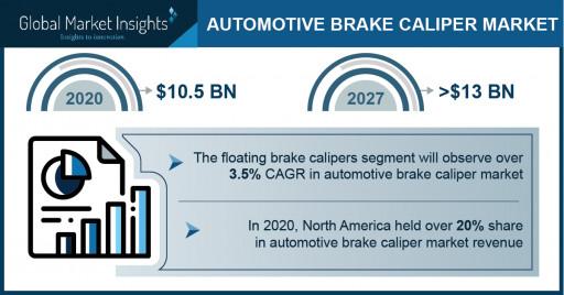 Automotive Brake Caliper Market to Value USD 13 Bn by 2027; Global Market Insights Inc.