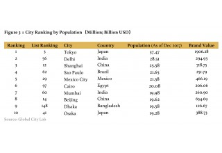 Figure 3: City Ranking by Population (Million; Billion USD)