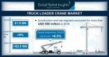 Truck Loader Crane Market size worth over $2.5bn by 2025