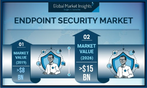 Endpoint Security Market Revenue to Hit USD 15B by 2026; Global Market Insights, Inc.