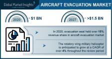 Aircraft Evacuation Market Growth Predicted at 6.2% Through 2027: GMI