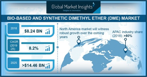 Dimethyl Ether Market to Surpass $14bn by 2025: Global Market Insights, Inc.